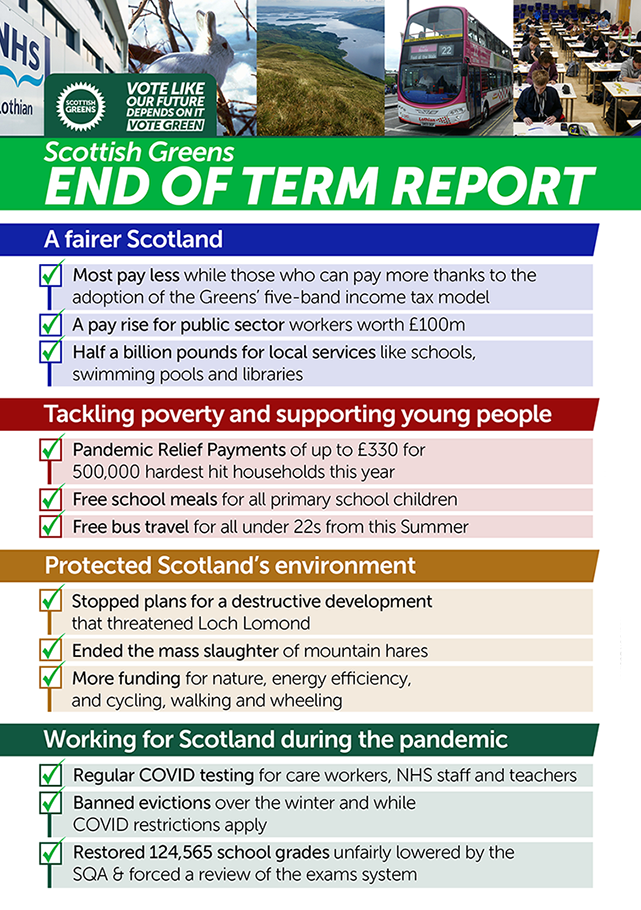 End of term report card, 2020/21