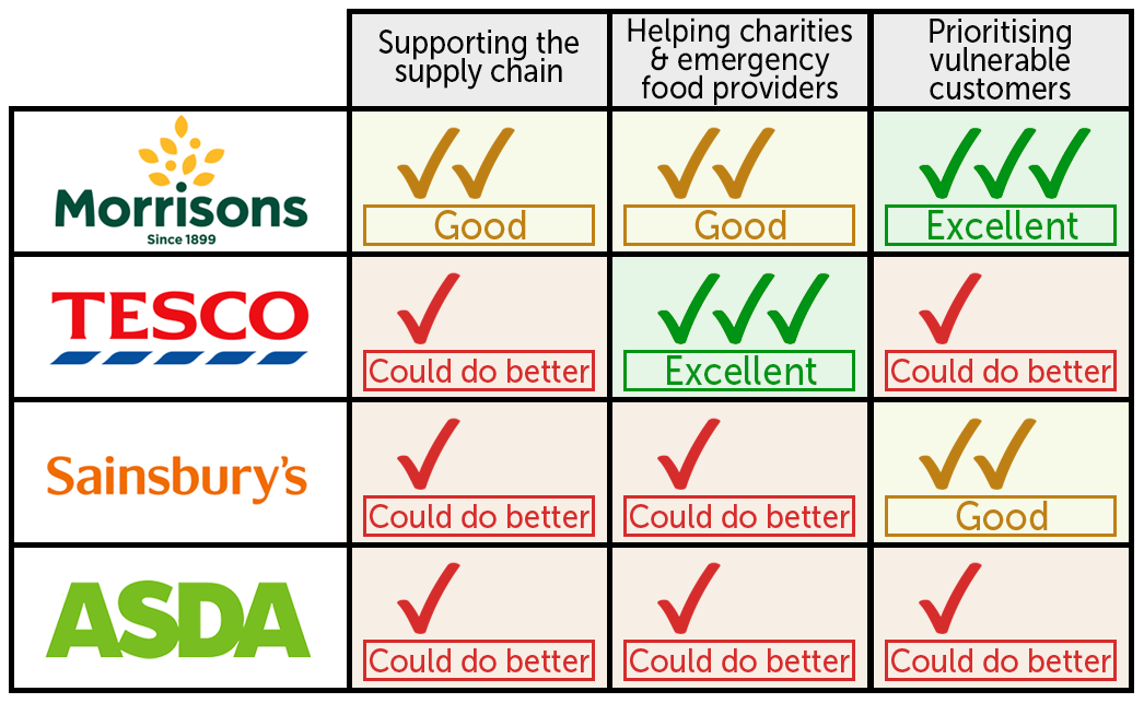 Supermarkets rated